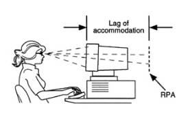 Risk for Computer Vision Syndrome